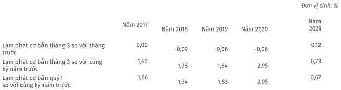 CPI bình quân Quý 1/2021 tăng thấp nhất 20 năm ảnh 1