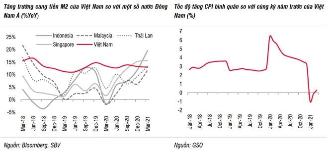 SSI: Lạm phát chưa phải yếu tố đáng ngại tại Việt Nam ảnh 1
