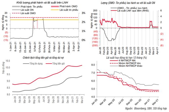 SSI: Chênh lệch huy động - tín dụng thu hẹp nhưng thanh khoản hệ thống vẫn rất dồi dào ảnh 1