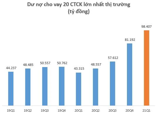 Dư nợ cho vay tại các CTCK lập kỷ lục 110.000 tỷ đồng vào cuối quý 1, tăng 20.000 tỷ so với đầu năm ảnh 3