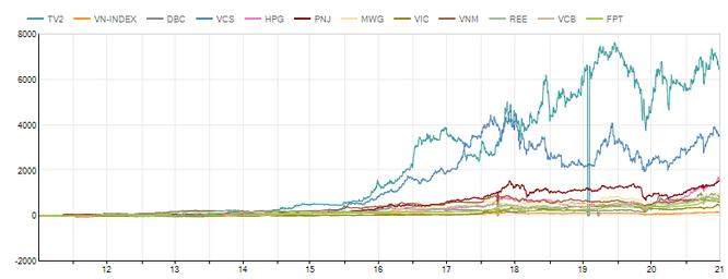 Đầu tư cổ phiếu Midcaps hay Bluechips? ảnh 2