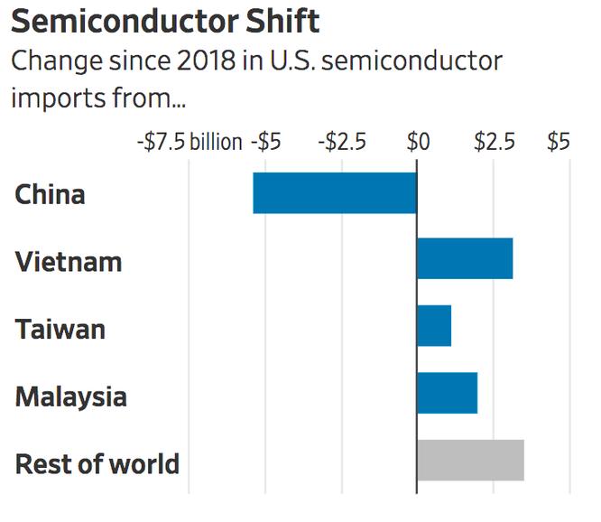 WSJ: Nhờ đâu Việt Nam vượt nhiều nước lớn, trở thành nguồn nhập khẩu thứ 6 của Mỹ? ảnh 3
