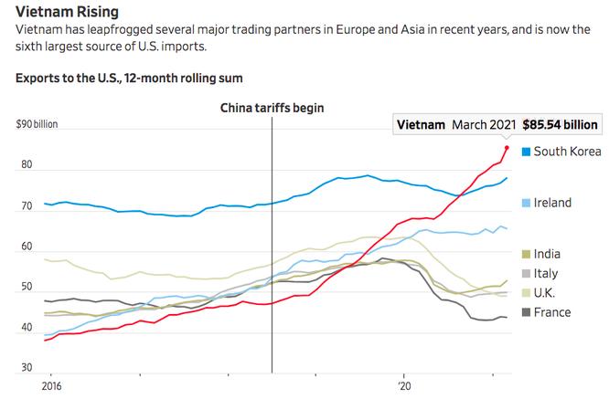 WSJ: Nhờ đâu Việt Nam vượt nhiều nước lớn, trở thành nguồn nhập khẩu thứ 6 của Mỹ? ảnh 4
