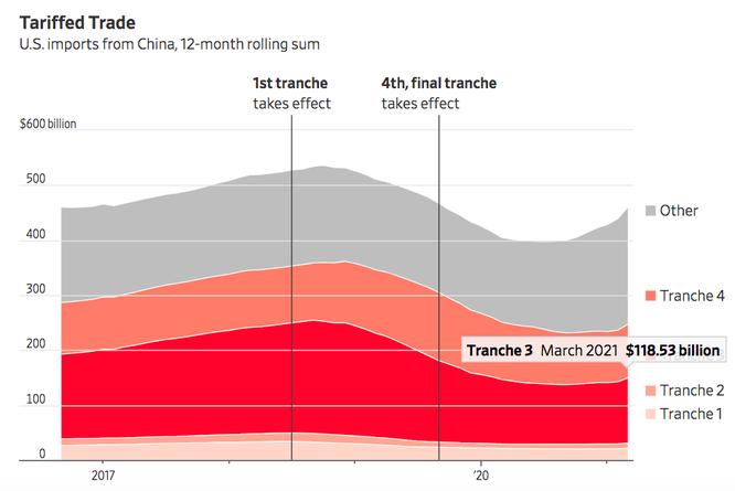 WSJ: Nhờ đâu Việt Nam vượt nhiều nước lớn, trở thành nguồn nhập khẩu thứ 6 của Mỹ? ảnh 5