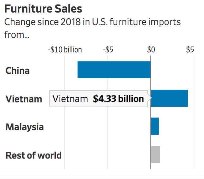 WSJ: Nhờ đâu Việt Nam vượt nhiều nước lớn, trở thành nguồn nhập khẩu thứ 6 của Mỹ? ảnh 6
