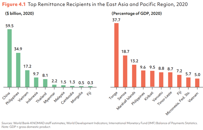 Hơn 17 tỉ USD kiều hối về Việt Nam trong năm 2020 ảnh 1