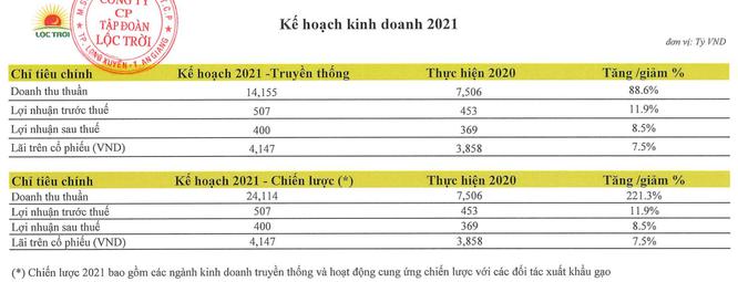 LTG lên kế hoạch lãi ròng 400 tỉ đồng năm 2021 ảnh 1