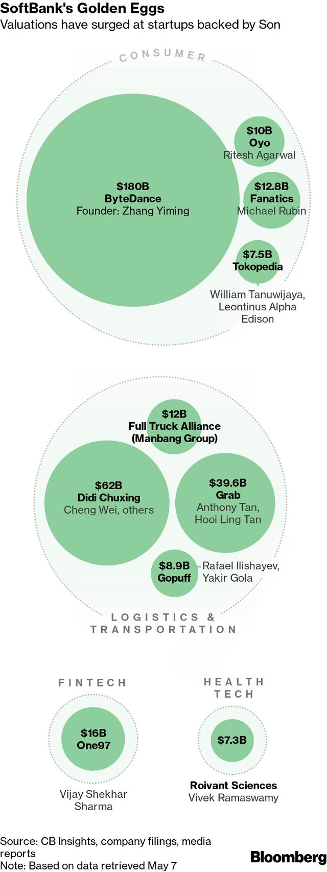 SoftBank - một trong những 'nhà máy sản xuất' tỷ phú vĩ đại nhất ảnh 1