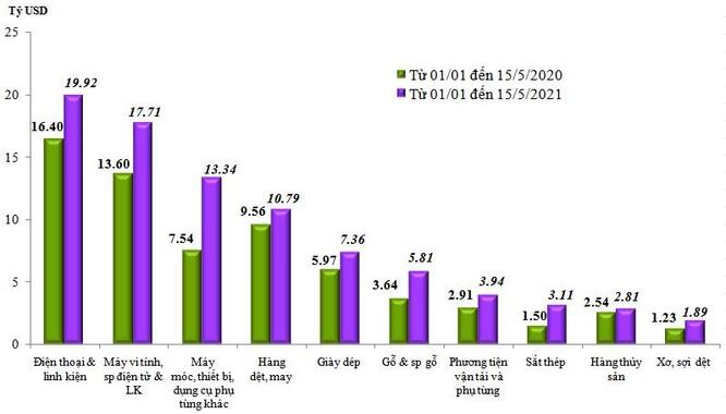 Việt Nam nhập siêu 1,93 tỉ USD trong nửa đầu tháng 5/2021 ảnh 1