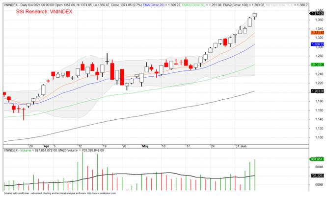 SSI: VN-Index hướng tới 1.400 điểm và xa hơn nữa ảnh 1