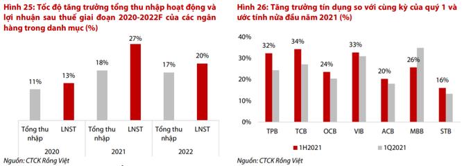 VDSC: Lợi nhuận ngân hàng năm 2021 tăng khoảng 27%, bước vào chu kỳ tăng trưởng mạnh mẽ ảnh 1