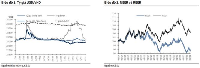NHNN giảm mạnh giá mua USD: Vì sao? ảnh 1