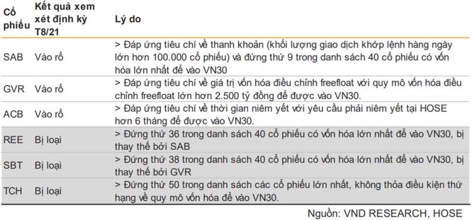 VNDirect: SAB, ACB và GVR sẽ vào rổ VN30 ảnh 1