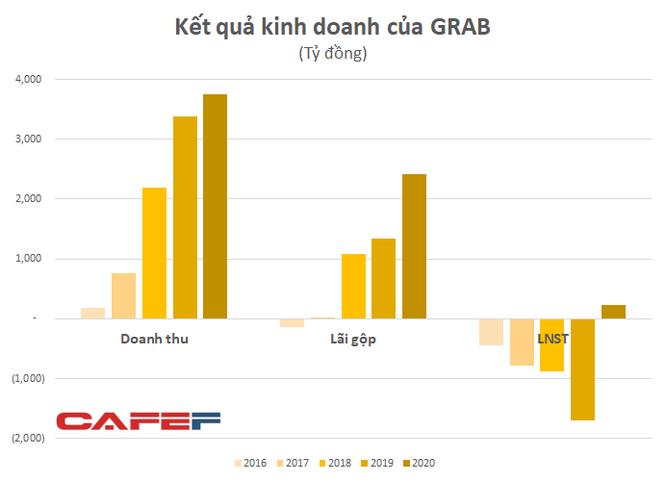 Thu phí cao từ đối tác, áp đảo nhiều phân khúc, Grab Việt Nam lần đầu lãi lớn khi Be, Now, Gojek tiếp tục gồng lỗ ảnh 3