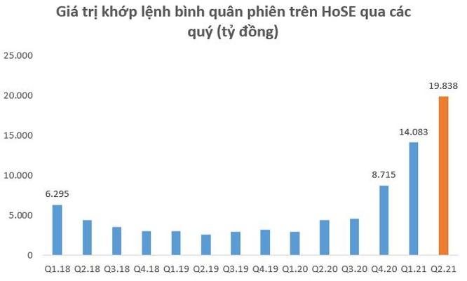 Dư nợ cho vay tại các CTCK lập kỷ lục 145.000 tỷ đồng vào cuối quý 2, SSI lần đầu vượt dư nợ Mirae Asset sau 2 năm ảnh 1