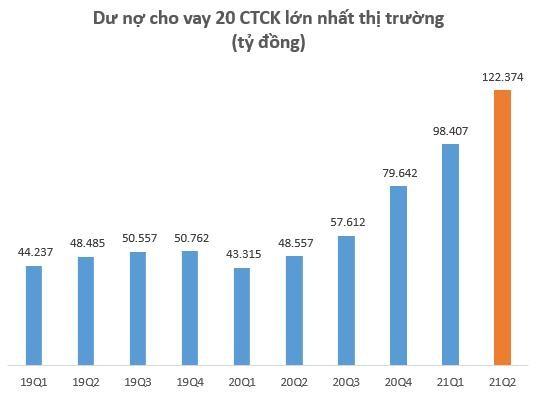 Dư nợ cho vay tại các CTCK lập kỷ lục 145.000 tỷ đồng vào cuối quý 2, SSI lần đầu vượt dư nợ Mirae Asset sau 2 năm ảnh 2
