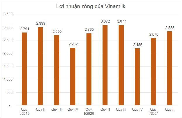 Ngành sữa quý II: Biên lợi nhuận gộp Sữa Quốc Tế vượt Vinamilk ảnh 1
