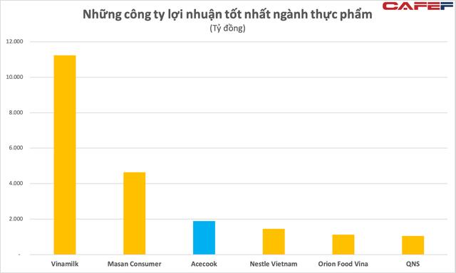 Chủ thương hiệu mì Hảo Hảo vẫn thống trị ngành mì gói dù các đối thủ vươn lên mạnh mẽ, doanh thu gần nửa tỷ đô, lợi nhuận Top3 ngành F&B Việt Nam ảnh 3