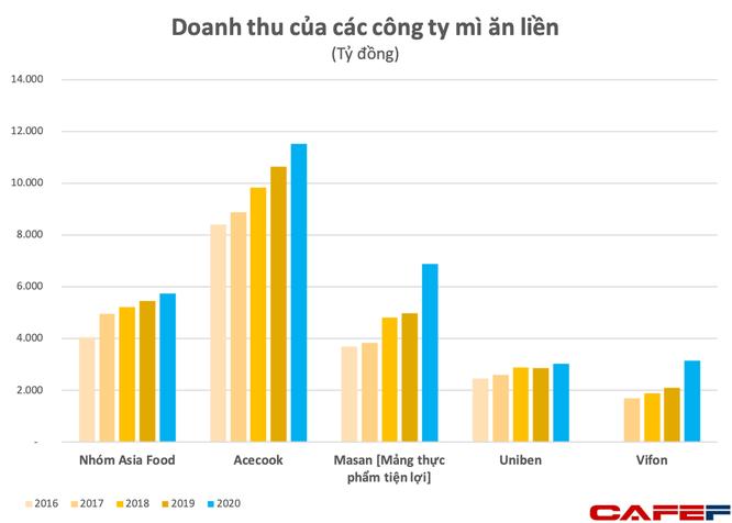 Chủ thương hiệu mì Hảo Hảo vẫn thống trị ngành mì gói dù các đối thủ vươn lên mạnh mẽ, doanh thu gần nửa tỷ đô, lợi nhuận Top3 ngành F&B Việt Nam ảnh 2