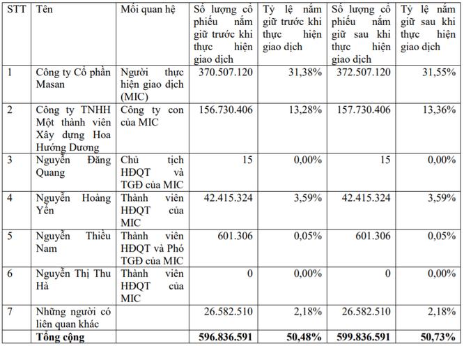 Nhóm GIC 'chốt lời' cổ phiếu MSN, thu về 2.500 tỉ đồng? ảnh 1