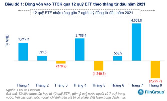 Nhóm quỹ ETF bị rút ròng hơn 2.200 tỉ đồng trong tháng 8 ảnh 1