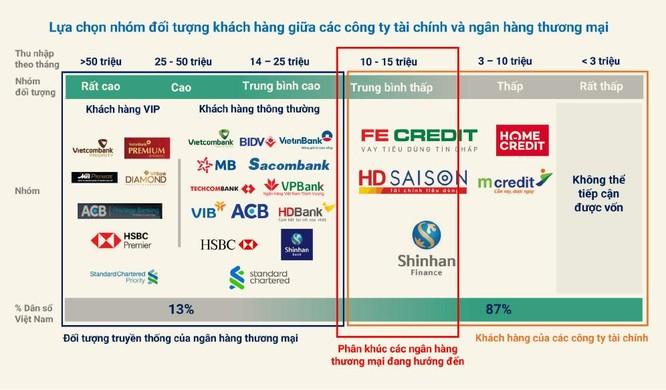 Đằng sau việc các ngân hàng buông mảng tài chính tiêu dùng ảnh 2