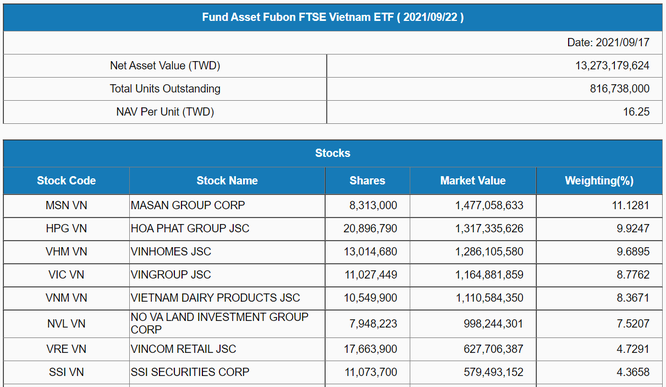 Fubon FTSE Vietnam ETF cơ cấu danh mục quý 3/2021, thêm mới HSG, VND, VCI ảnh 1