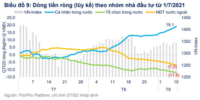 FiinGroup: Đầu tư cổ phiếu hấp dẫn hơn vàng và bất động sản, tiền sẽ ở lại TTCK tới hết quý 1/2022 ảnh 2