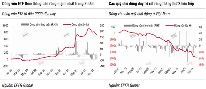 Khi nào vốn ngoại mua ròng trở lại trên TTCK Việt Nam? ảnh 1