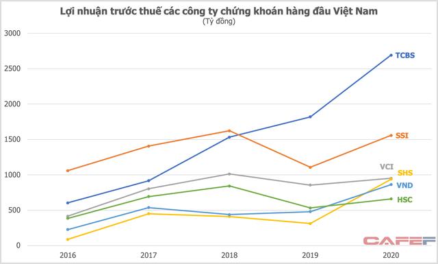 """Nhập cuộc chậm nhưng lãi vượt cả SSI, Bản Việt nhờ """"cơn sóng thần"""" trái phiếu, TCBS sẽ tăng tốc trong cuộc đua thị phần môi giới cổ phiếu? ảnh 2"""