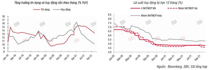 Lãi suất vẫn còn dư địa giảm thêm? ảnh 1
