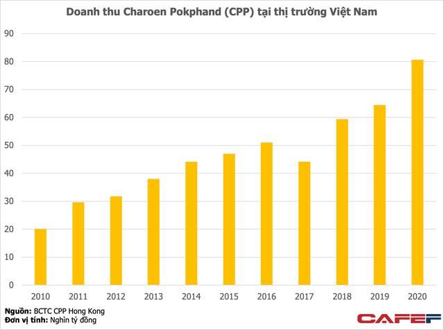 C.P. Việt Nam: Gã khổng lồ thống trị ngành nông nghiệp với lợi nhuận tỷ đô, tiệm cận Samsung, Honda ảnh 1
