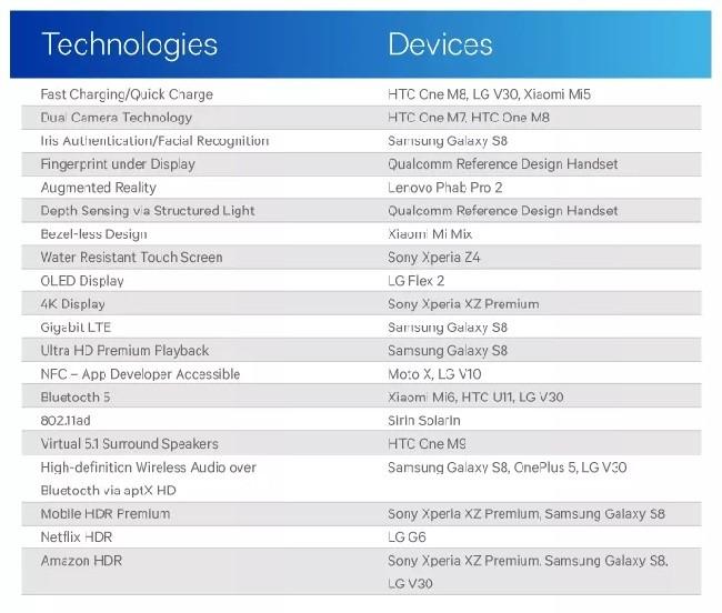"""Qualcomm: """"Android luôn đánh bại iOS nhờ các tính năng mới"""" ảnh 1"""
