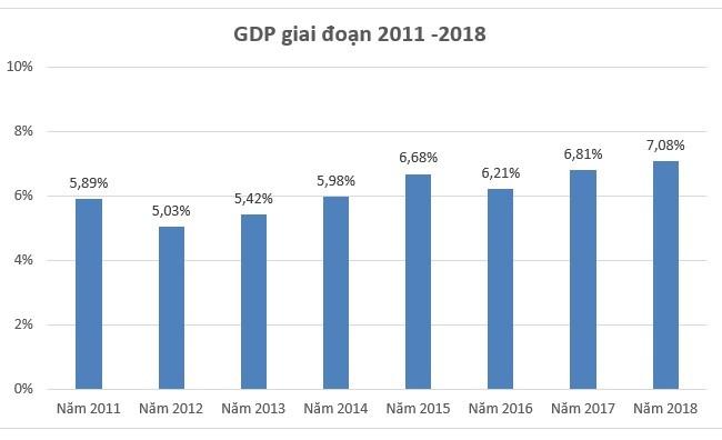 Kinh tế Việt Nam 2018: GDP tăng trưởng 7,08% - cao nhất kể từ 2011, thu nhập bình quân đầu người 2.587 USD ảnh 1