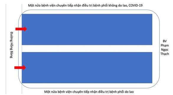 """TP.HCM thí điểm """"tách đôi"""" bệnh viện để điều trị COVID-19 ảnh 1"""