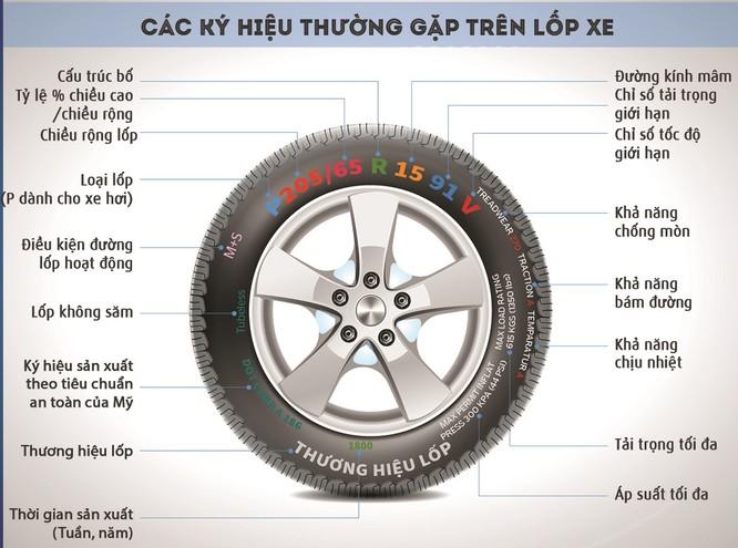 """7 thông số """"biết nói"""" trên lốp xe ảnh 1"""