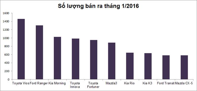 Những mẫu xe ô tô bán chạy nhất tháng 1/2016 ảnh 10