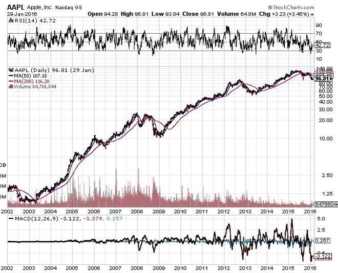 Thu lời thế nào khi mua 100 USD cổ phiếu Apple năm 2002? ảnh 2