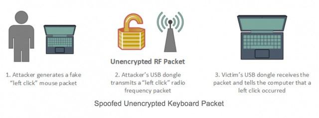 Bạn có thể bị hack từ khoảng cách 100m qua chuột không dây ảnh 1