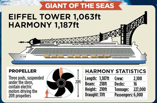 Choáng với siêu du thuyền lớn nhất thế giới chở gần 8.500 người ảnh 7