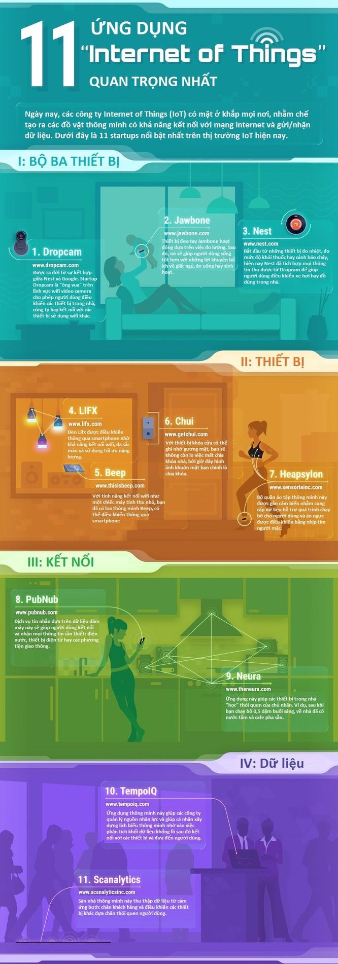"""11 Startup """"Internet of Things"""" tốt nhất hiện nay ảnh 1"""
