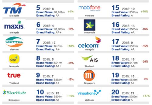 Viettel giữ top 7 về Thương hiệu viễn thông giá trị nhất Đông Nam Á ảnh 1