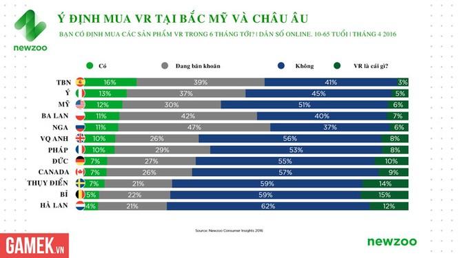 "52% fan ""cuồng"" eSports tại Mỹ muốn mua thiết bị VR ảnh 1"