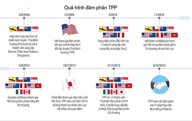 Cựu Bộ trưởng Trương Đình Tuyển: Việt Nam rất quan trọng với Mỹ ảnh 1