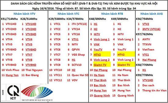 Người dân xem được những kênh truyền hình số nào? ảnh 1