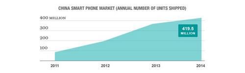 Dự báo: Smartphone Trung Quốc thống lĩnh thị trường ảnh 1