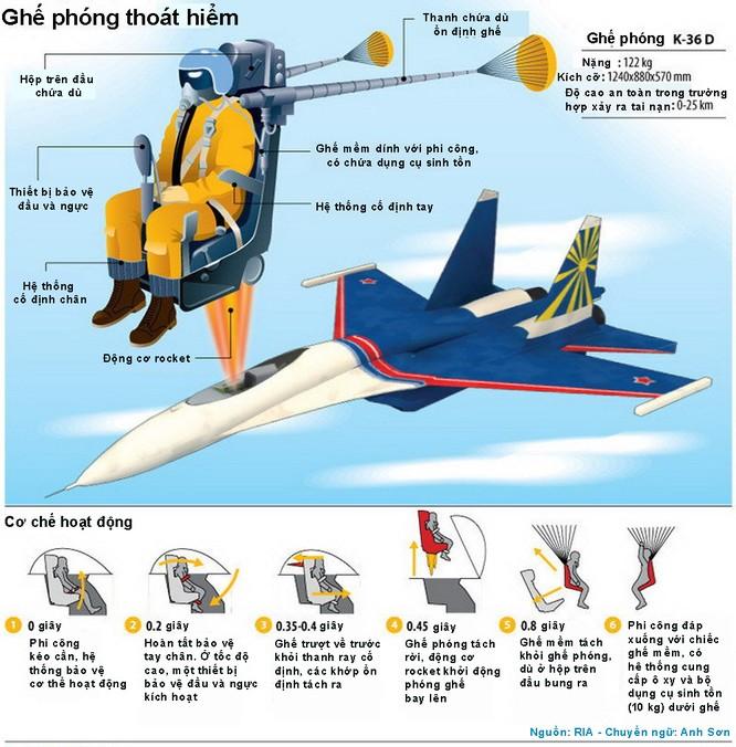 Ghế phóng thoát hiểm của phi công Su-30 hoạt động như thế nào? ảnh 4