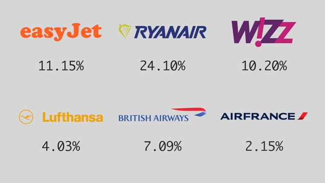 Bóc mẽ cách kiếm tiền của các hãng hàng không giá rẻ ảnh 14
