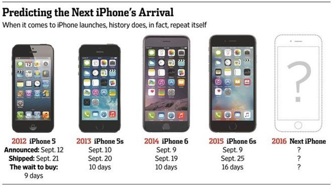 Mua iPhone thời điểm này là sai lầm? ảnh 1