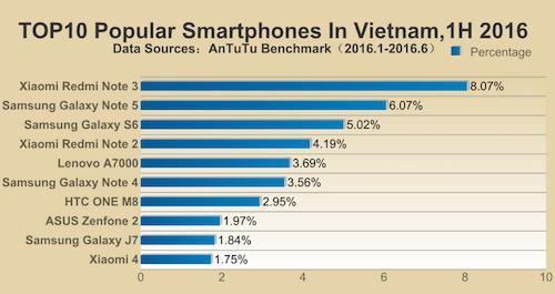 10 smartphone phổ biến nhất đầu 2016 ảnh 2